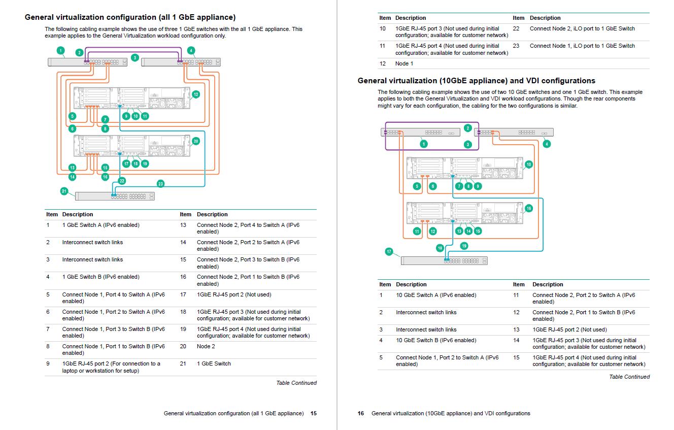 HPE SimpliVity 380 cabling diagrams